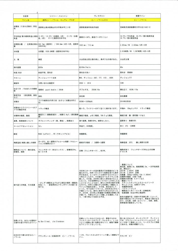Image170224043849 000 700x987 「日本ピノノワールサミット」での公開データ