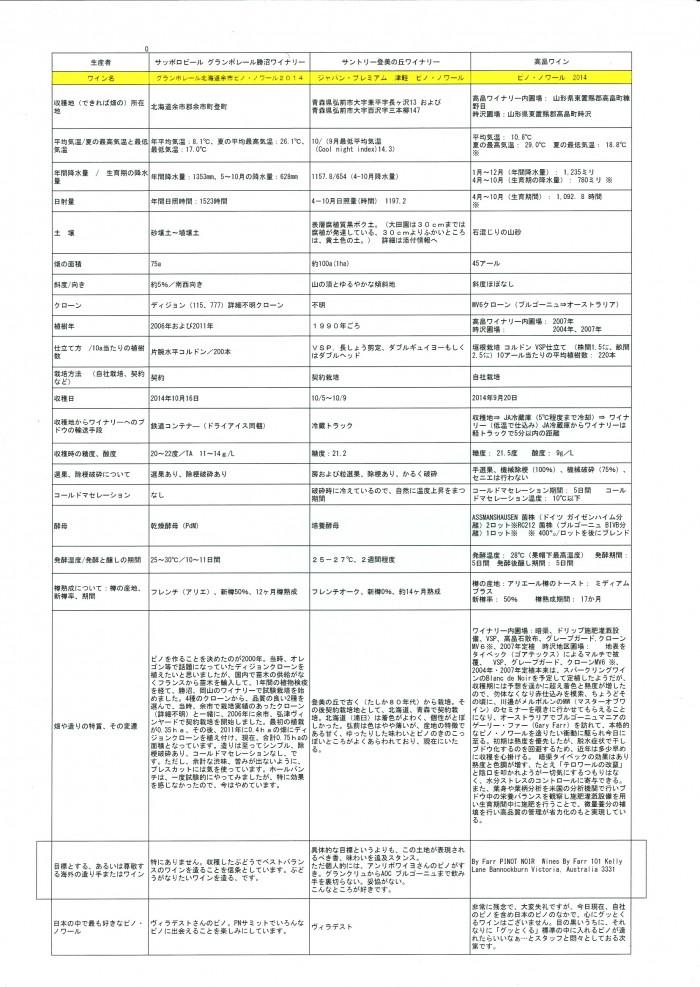 Image170224043905 000 700x987 「日本ピノノワールサミット」での公開データ